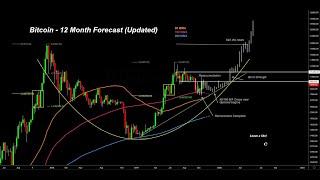 BITCOIN TA - Mid & Short term update