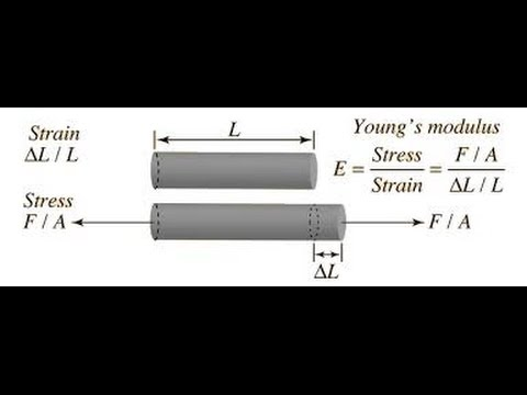youngs modulus and poissons ratiosolid mechanics Poisson's ratio, denoted by the greek letter 'nu' is bulk modulus and is elastic modulus (or young's modulus) [clarification needed] note that.