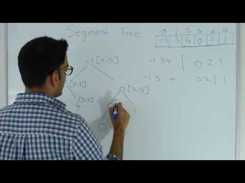 Segment Tree Range Minimum Query