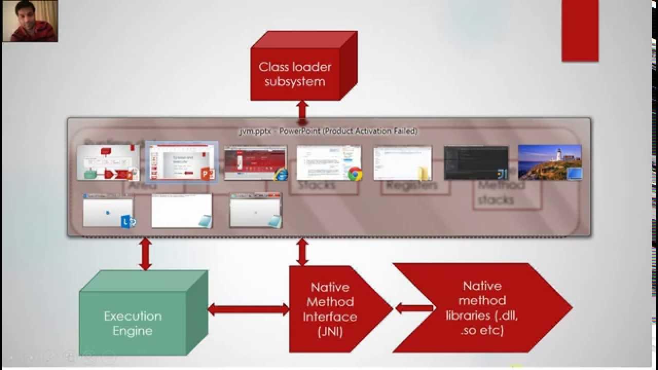 Jvm Architecture Diagram 2004 Acura Tl Speaker Wiring Java Virtual Machine Tutorial Youtube