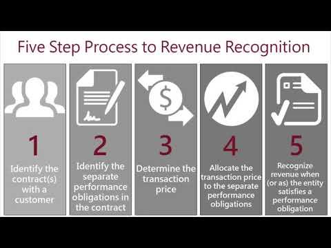Five Step Process To Revenue Recognition