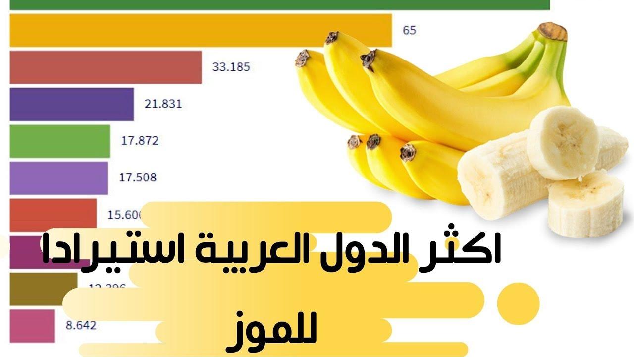 اكثر الدول العربية استيرادا للموز ترتيب الدول العربية المستوردة للموز مابين 1961و2017 Youtube