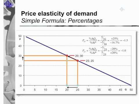 a description of the price elasticity of demand Calculate the price elasticity of demand for newton's donuts  provide a description of a scenario in which  calculate the price elasticity of demand for.
