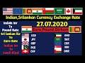 Kuwait dinar exchange  exchange rate today, exchange rate, exchange rate today srilanka,all country