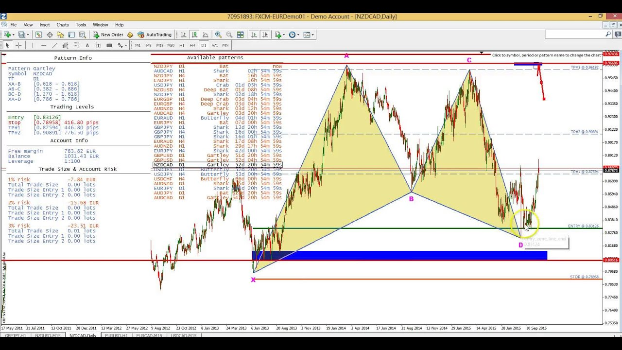 Harmonic scanner forex download