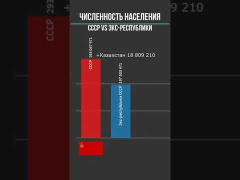 #Shorts Численность населения СССР Vs экс-республики