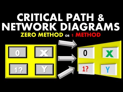 PMP Exam Network Diagrams Tutorial 1 (Critical Path - Slack/Float)