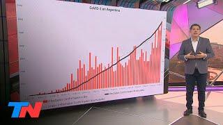 El análisis del gráfico de la aceleración de la curva de casos en la Ciudad de Buenos Aires. La curva de cómo crece el COVID-19 en la Argentina preparada en ...