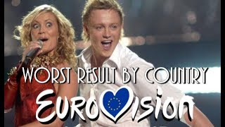 Worst Result by Country | Eurovision Song Contest (1956 - 2018)