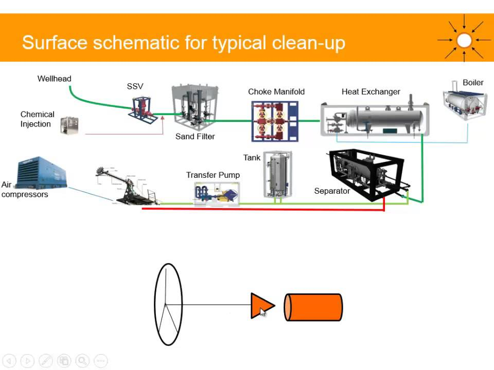 Oil and Gas Well Clean-up (surface facilities) Gas Well Diagram Schematic on