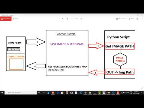 Run Python script on clicking Html Button | Upload and Edit Image Show edited Image to Html Page