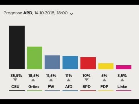 Bavaria has Voted!