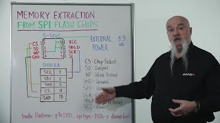 Whiteboard Wednesday: Memory Extraction from SPI Flash Devices