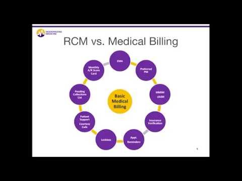 Dermatology Revenue Cycle Management: Billing Services System for Dermatologists