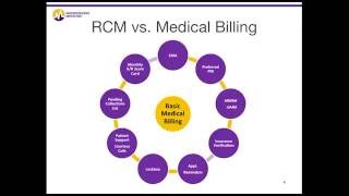 Right now, an overwhelming 84% of physicians feel that their billing and collections systems processes are in dire need upgrades.1 still think your pr...