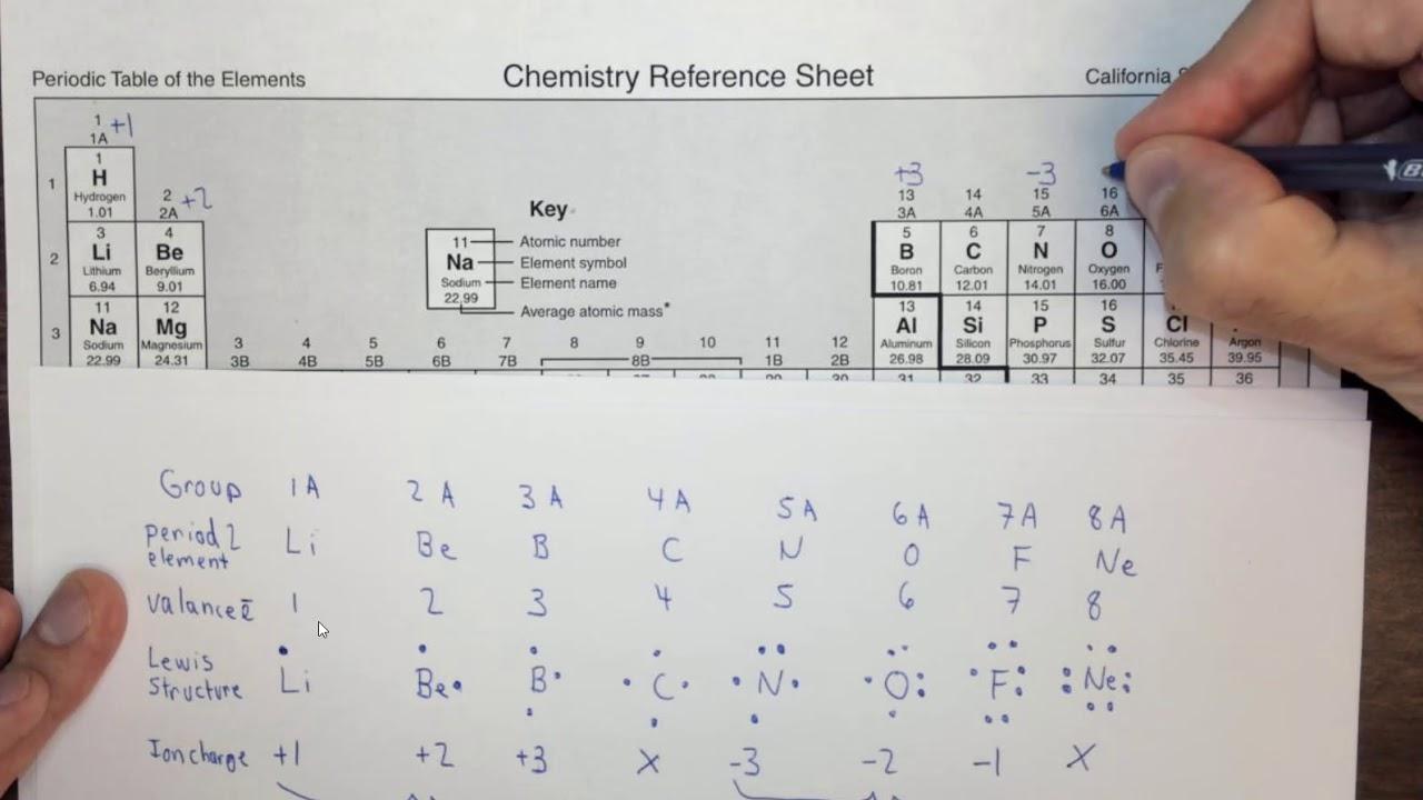2 8 Chemical Nomenclature | Chemistry