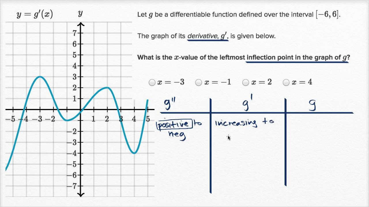 Finding inflection points from graph of first derivative - YouTube