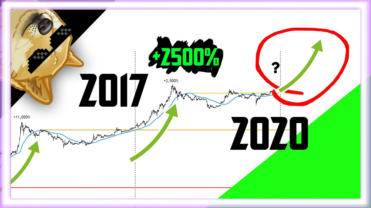 БИТКОИН ПОВТОРЯЕТ 2017 ГОД | Биткоин Прогноз Крипто Новости | Bitcoin BTC Как заработать 2020 ETH