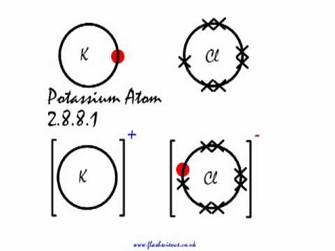 this is how the ionic bond forms in potassium chloride