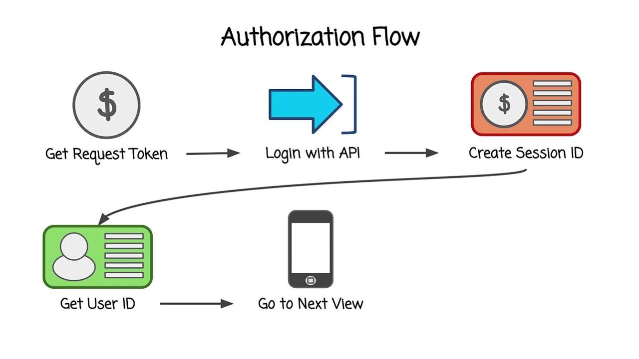 Authorization Flowchart Youtube