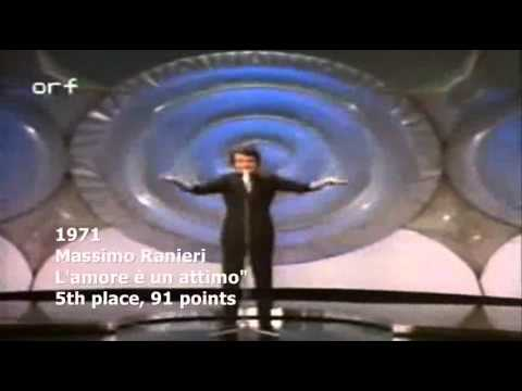 ITALY's History in the Eurovision  Contest 19561997