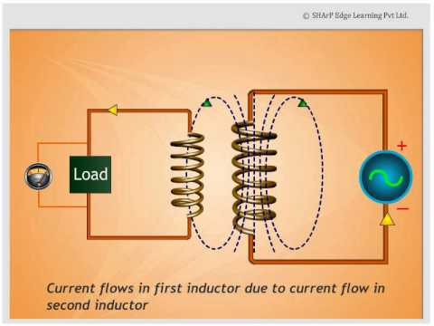 Mutual Inductance - YouTube