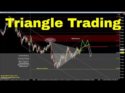 Trading with Triangles | Crude Oil, Emini, Nasdaq, Gold & Euro