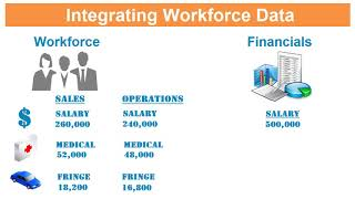 Integrating Workforce Data with Financials in Oracle Enterprise Planning and Budgeting Cloud video thumbnail