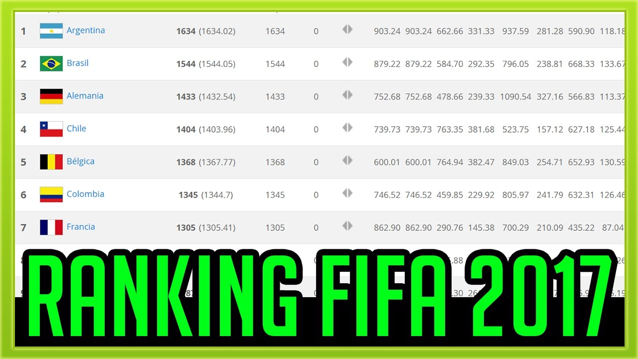 ranking fifa 2017 youtube. Black Bedroom Furniture Sets. Home Design Ideas