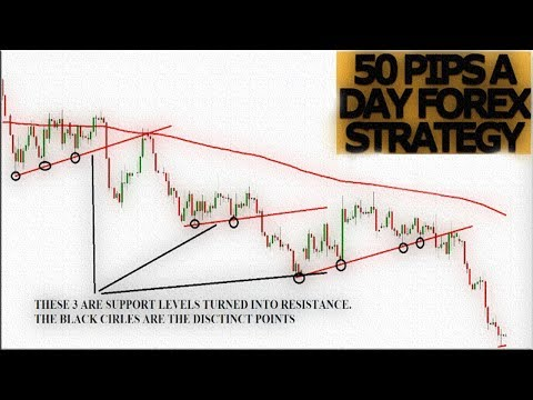 50-pips-a-day.-profitable-forex-strategy-|-forex-strategies-for-beginners