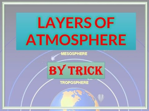 Layers of atmosphere by trick in hindi & english