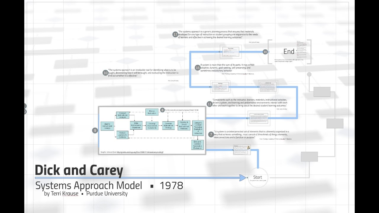 Dick And Carey The Systematic Design Of Instruction Youtube