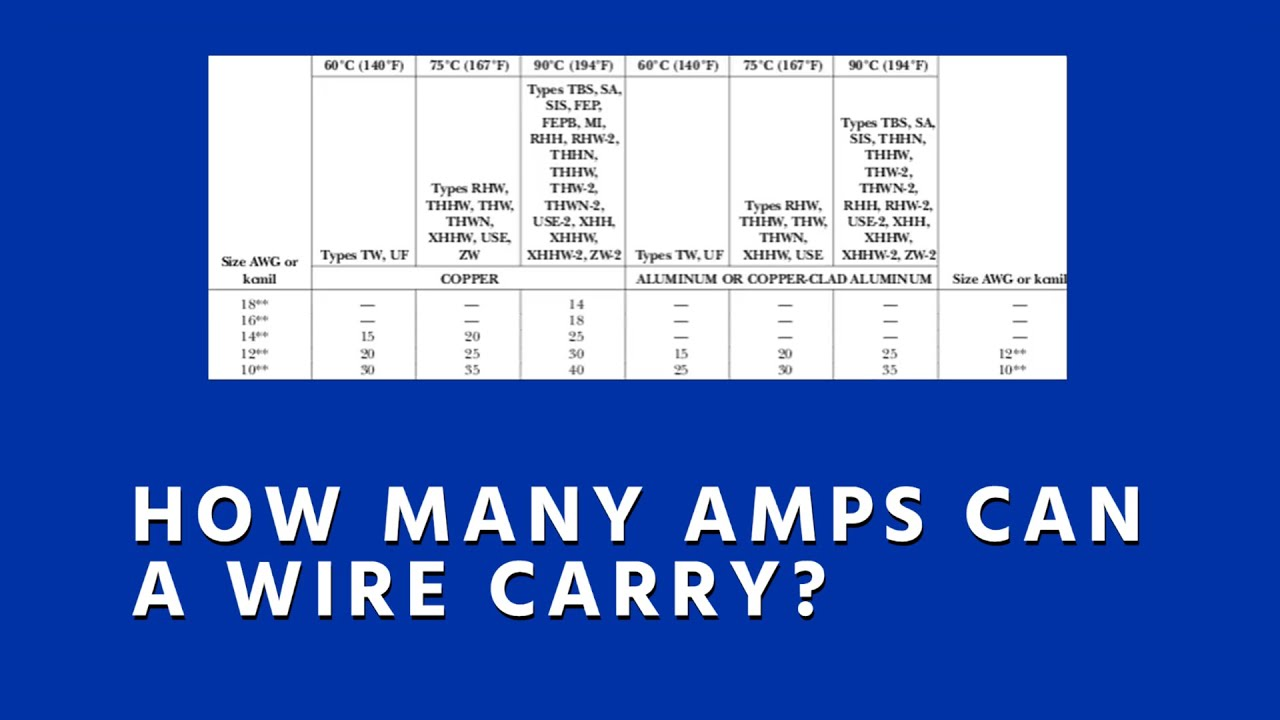 How Many Amps Can a Wire Carry Conductor Ampacity Basics YouTube