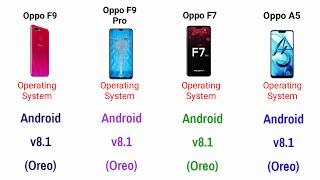 technical Guruji Oppo F9 and Oppo F9 Pro Oppo F7 and Oppo F5