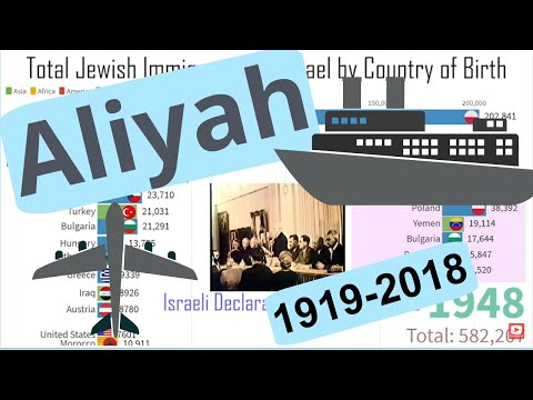 100 Years Of Jewish Immigration To Israel (Aliyah)
