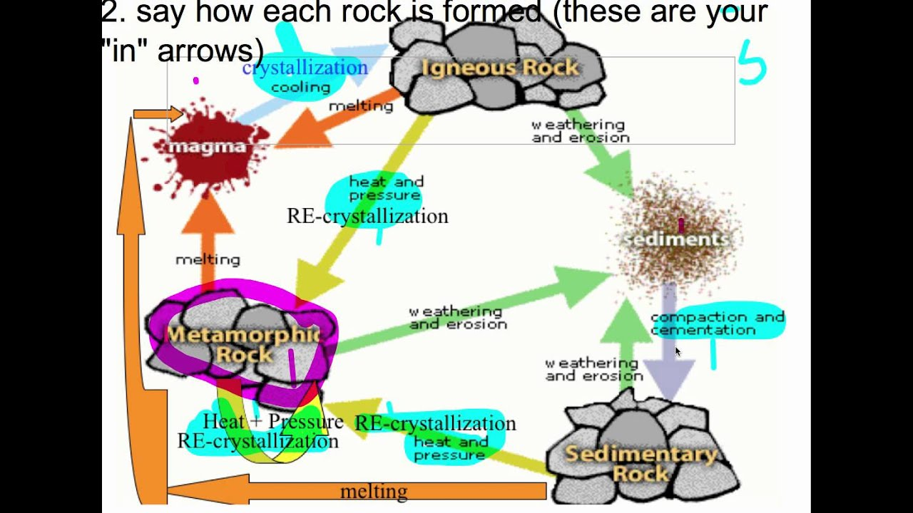 How to draw the rock cycle youtube how to draw the rock cycle ccuart Images