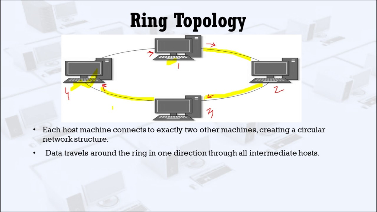 Ring topology youtube ccuart Gallery