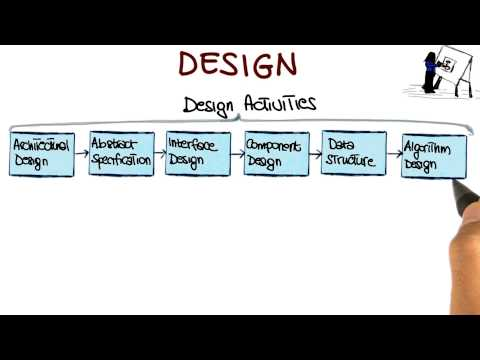Design - Georgia Tech - Software Development Process