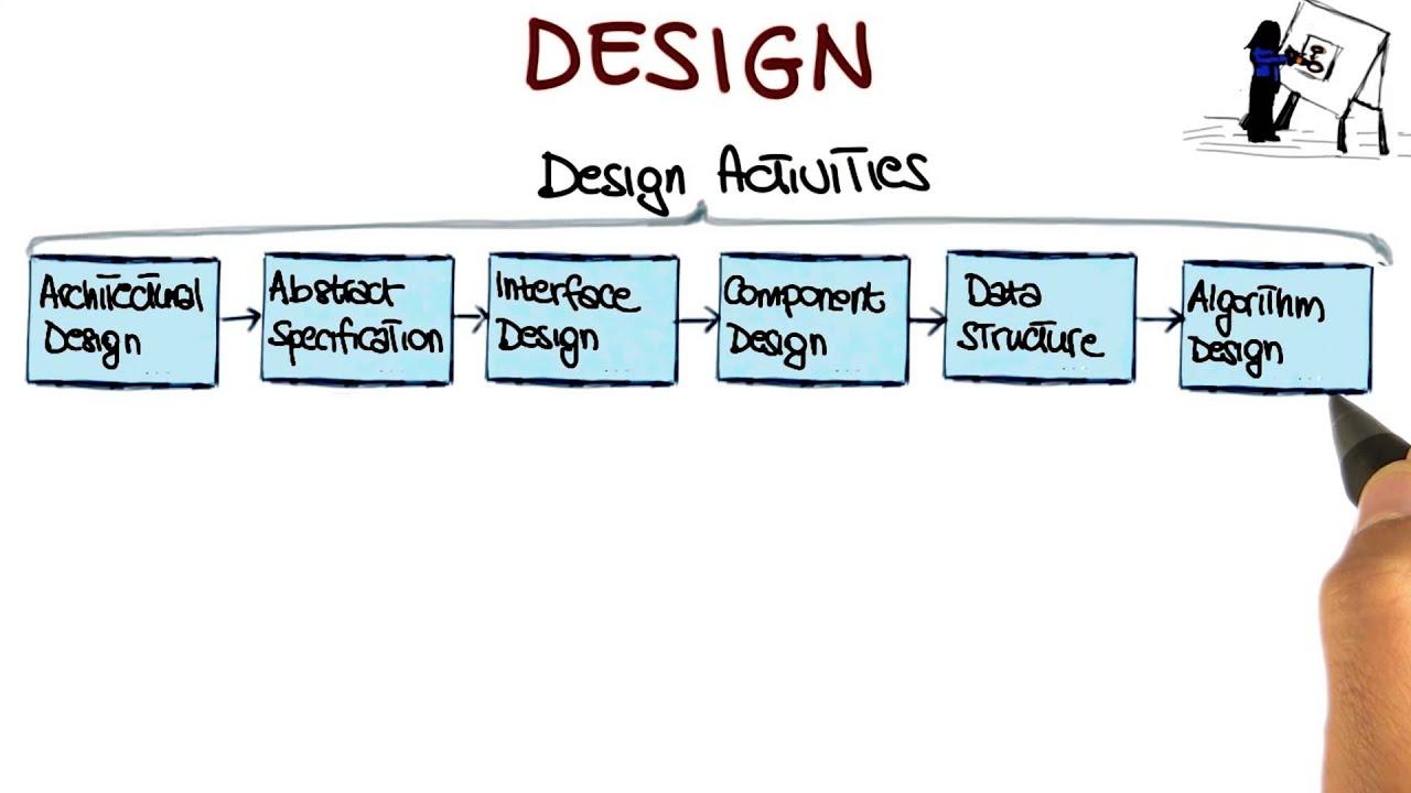 Design Georgia Tech Software Development Process Youtube