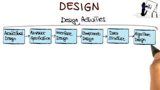 Design - Georgia Tech - Software Development Process
