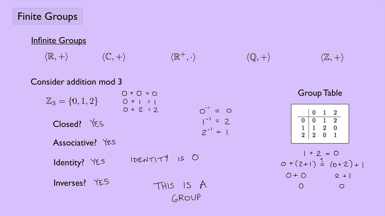 abstract algebra 1  finite groups