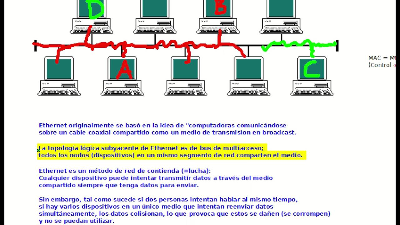 01 Evolucion Ethernet Bus - YouTube