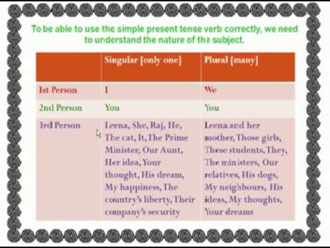Subject Verb Agreement In The Simple Present Tense Youtube