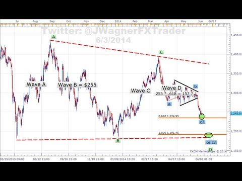 Two Smarter Ways To Enter ABCDE Wave Pattern Trade Signal