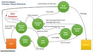 Data Flow Diagram: Email