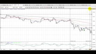Forex, vídeo análisis de la apertura europea del 29/10/2012