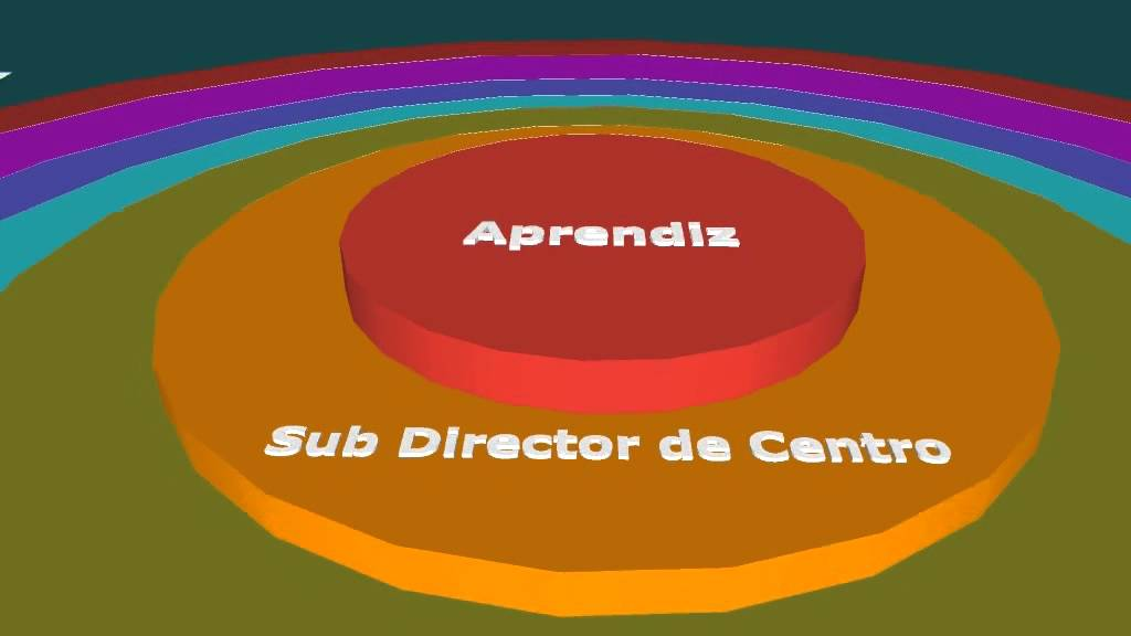 Organigrama Circular Sena Empresa