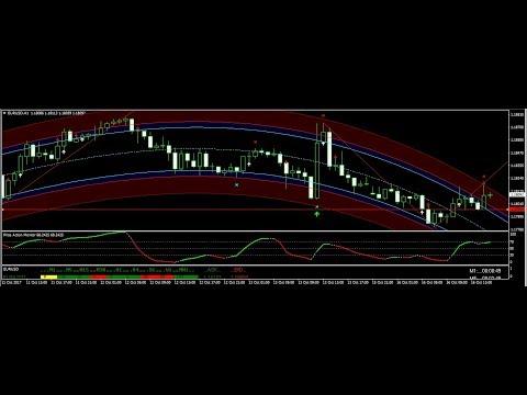 USD/CHF SPOTLIGHT ANALYSIS - 10.16.2017 (Forex Trading Technical Analysis) 200 Forex Pips