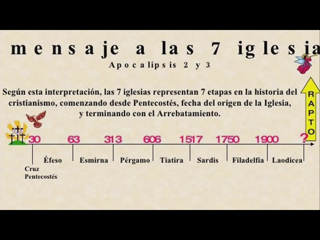 Teologia Practica: Las Iglesias de Apocalipsis 8:22:2018