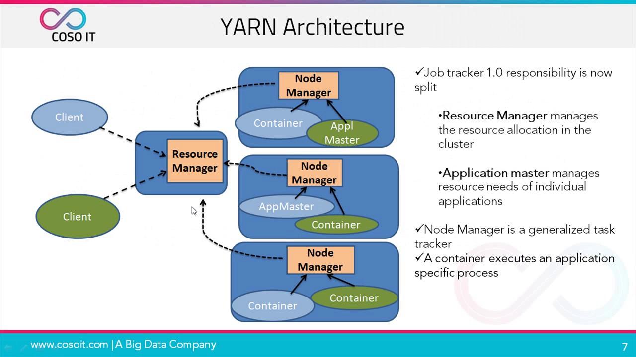 what is hadoop yarn hadoop yarn tutorial hadoop yarn architecture coso it [ 1280 x 720 Pixel ]
